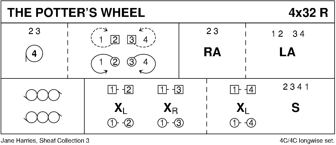 The Potter's Wheel Keith Rose's Diagram