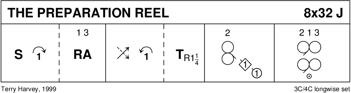Preparation Reel Keith Rose's Diagram
