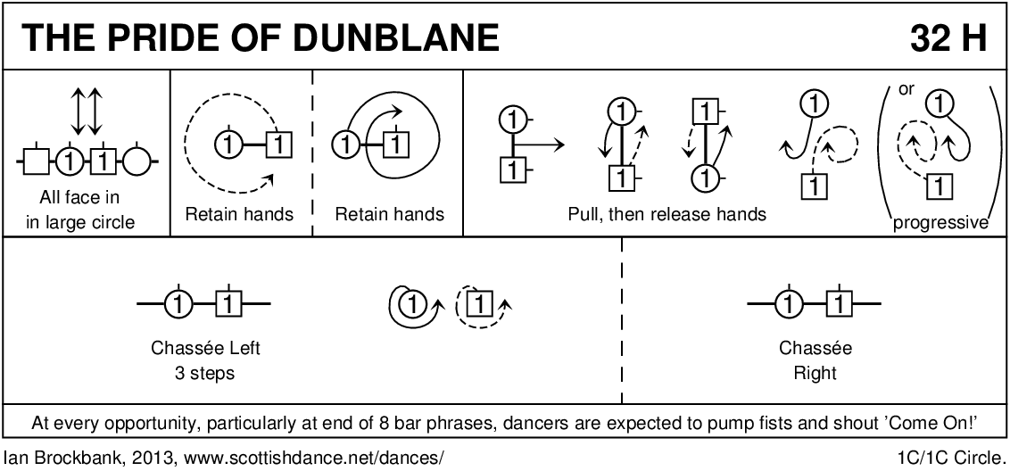 The Pride Of Dunblane Keith Rose's Diagram