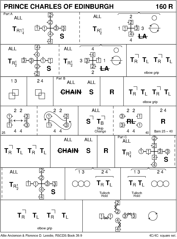 Prince Charles Of Edinburgh Keith Rose's Diagram