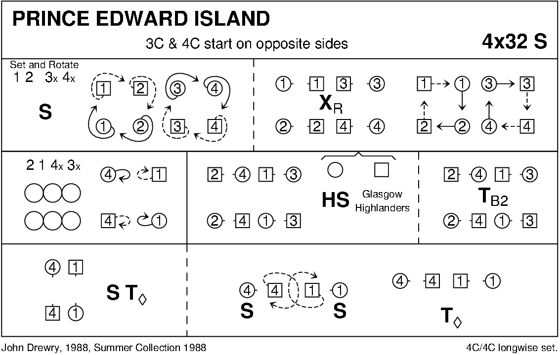 Prince Edward Island Keith Rose's Diagram