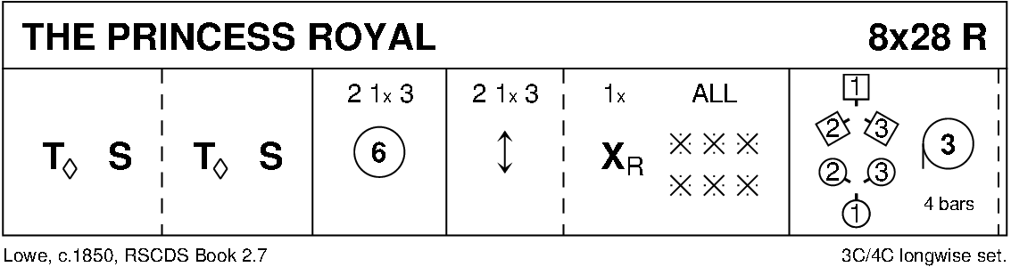 The Princess Royal Keith Rose's Diagram