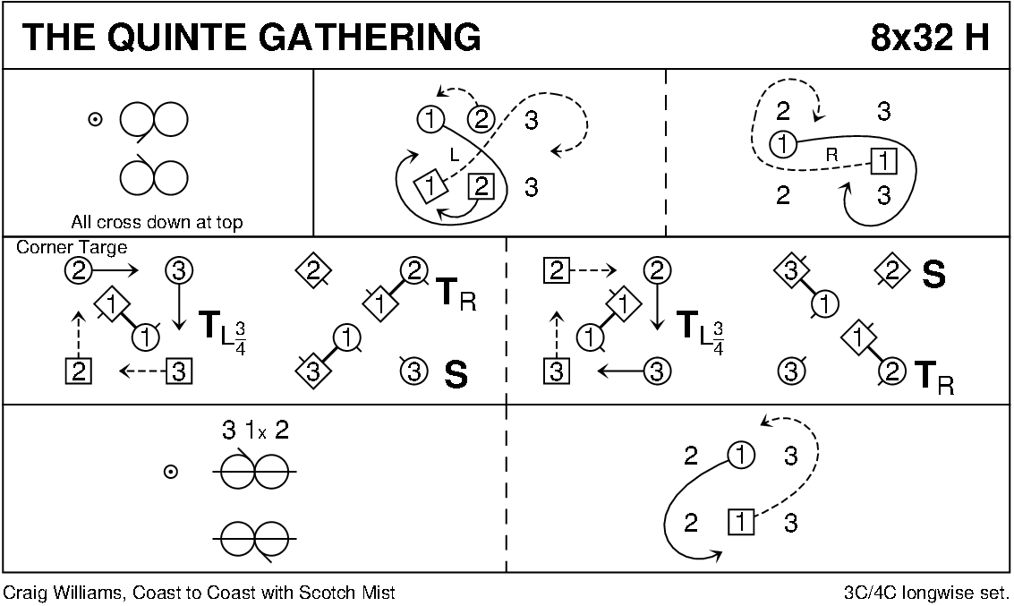 The Quinte Gathering Keith Rose's Diagram
