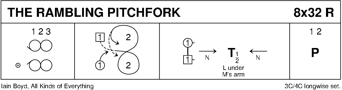 The Rambling Pitchfork Keith Rose's Diagram
