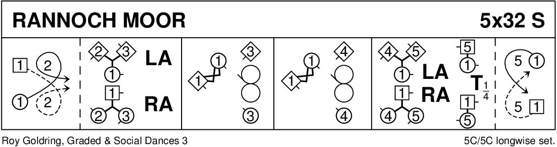 Rannoch Moor Keith Rose's Diagram