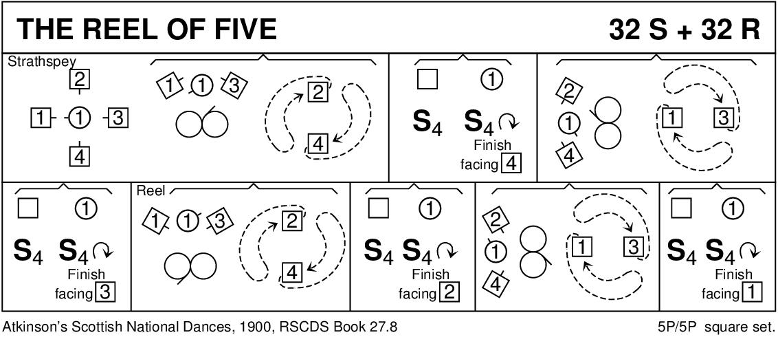The Reel of Five Keith Rose's Diagram