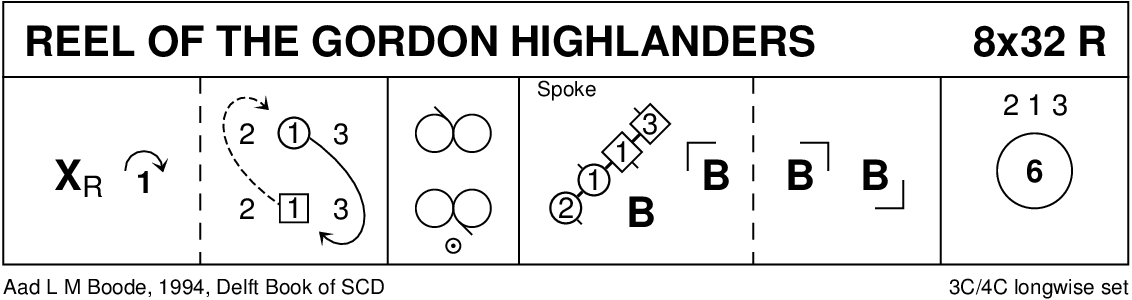 The Reel Of The Gordon Highlanders Keith Rose's Diagram