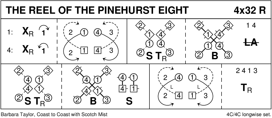 The Reel Of The Pinehurst Eight Keith Rose's Diagram