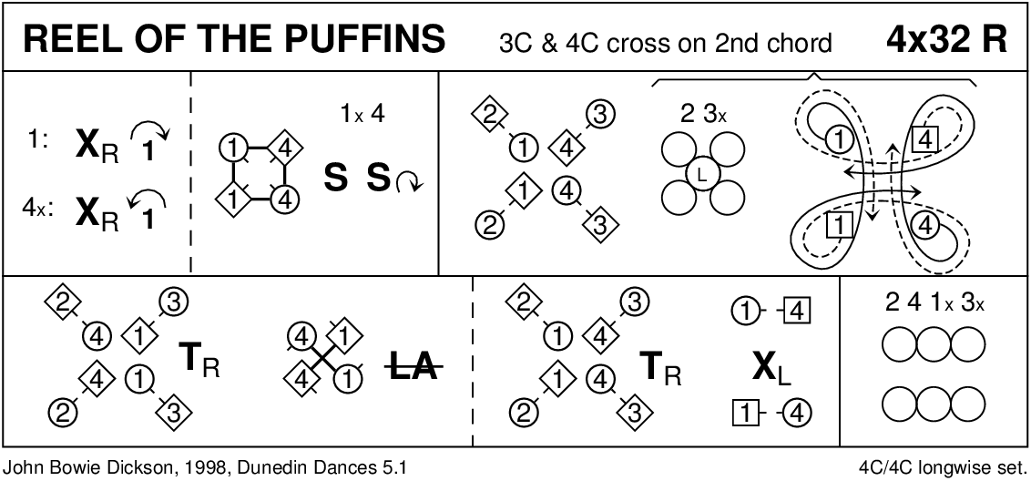 Reel Of The Puffins Keith Rose's Diagram