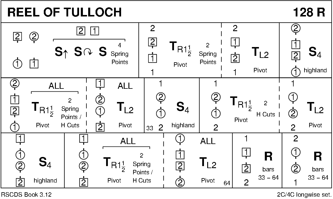 Reel of Tulloch Keith Rose's Diagram