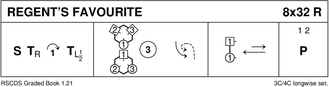 Regent's Favourite Keith Rose's Diagram