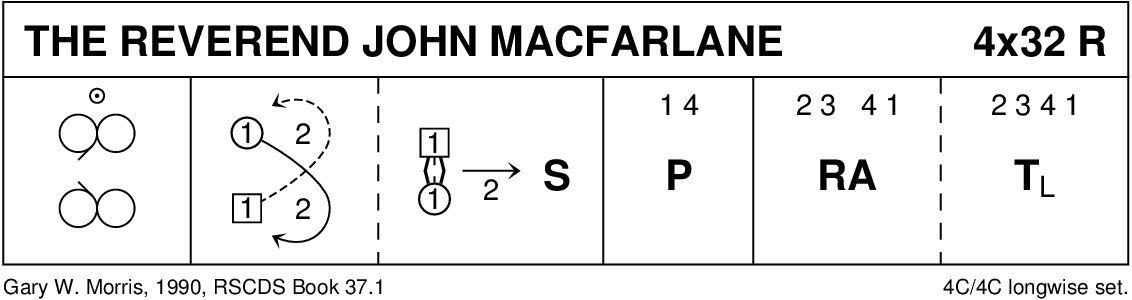 The Reverend John MacFarlane Keith Rose's Diagram