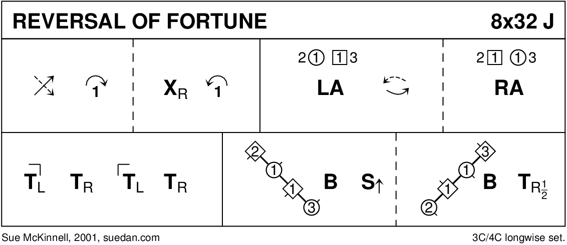 Reversal Of Fortune Keith Rose's Diagram