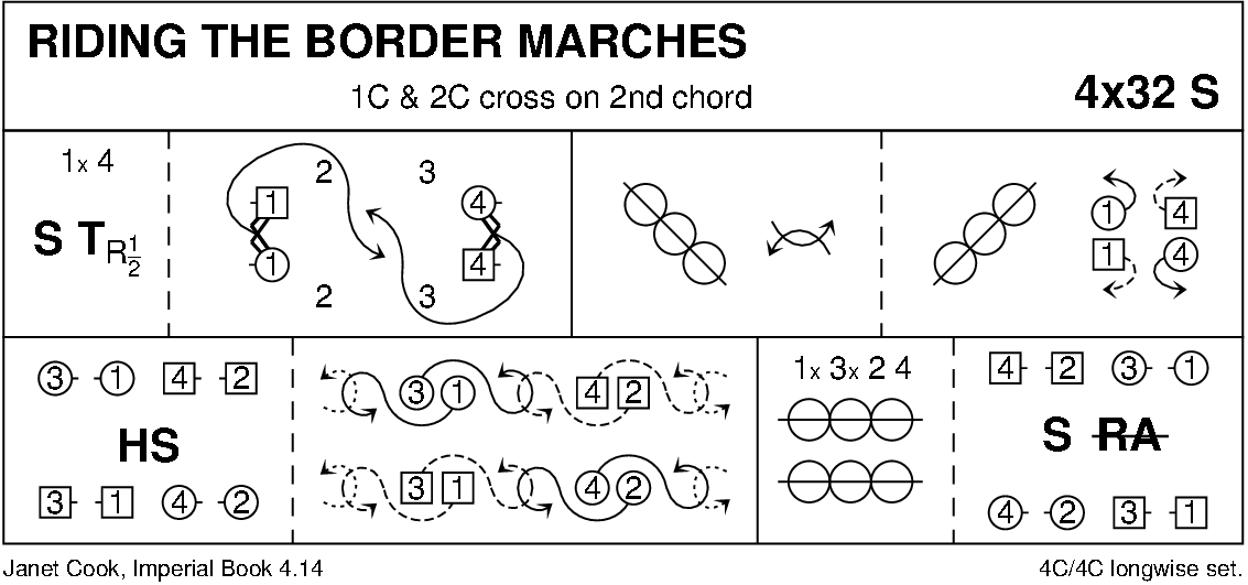 Riding The Border Marches Keith Rose's Diagram