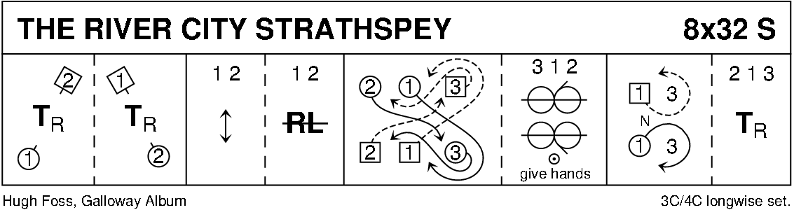 The River City Strathspey Keith Rose's Diagram