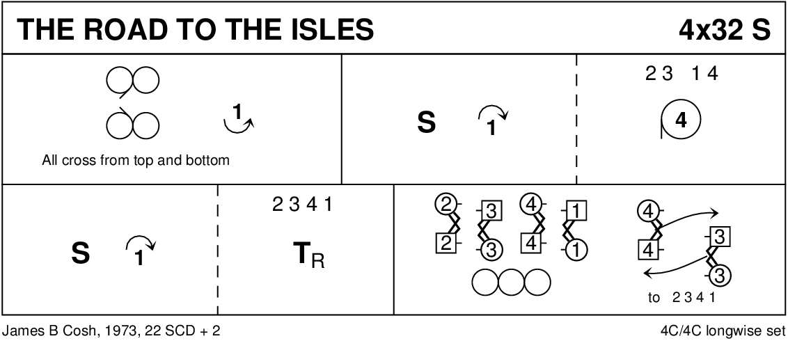 Road To The Isles Keith Rose's Diagram