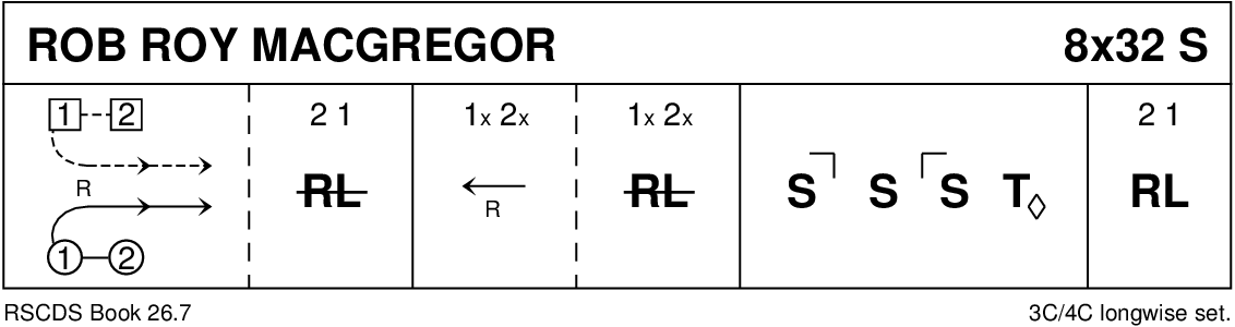 Rob Roy MacGregor Keith Rose's Diagram