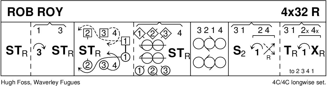 Rob Roy Keith Rose's Diagram
