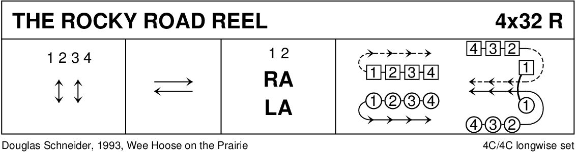 The Rocky Road Reel Keith Rose's Diagram