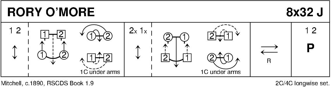 Rory O' More Keith Rose's Diagram