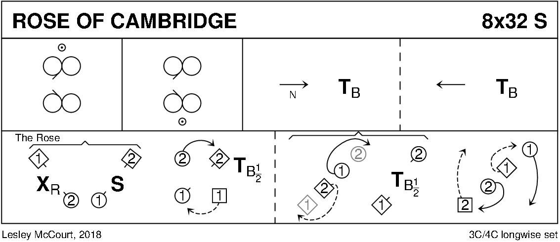 Rose Of Cambridge Keith Rose's Diagram