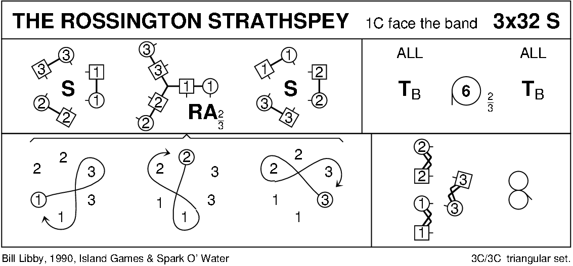 The Rossington Strathspey Keith Rose's Diagram