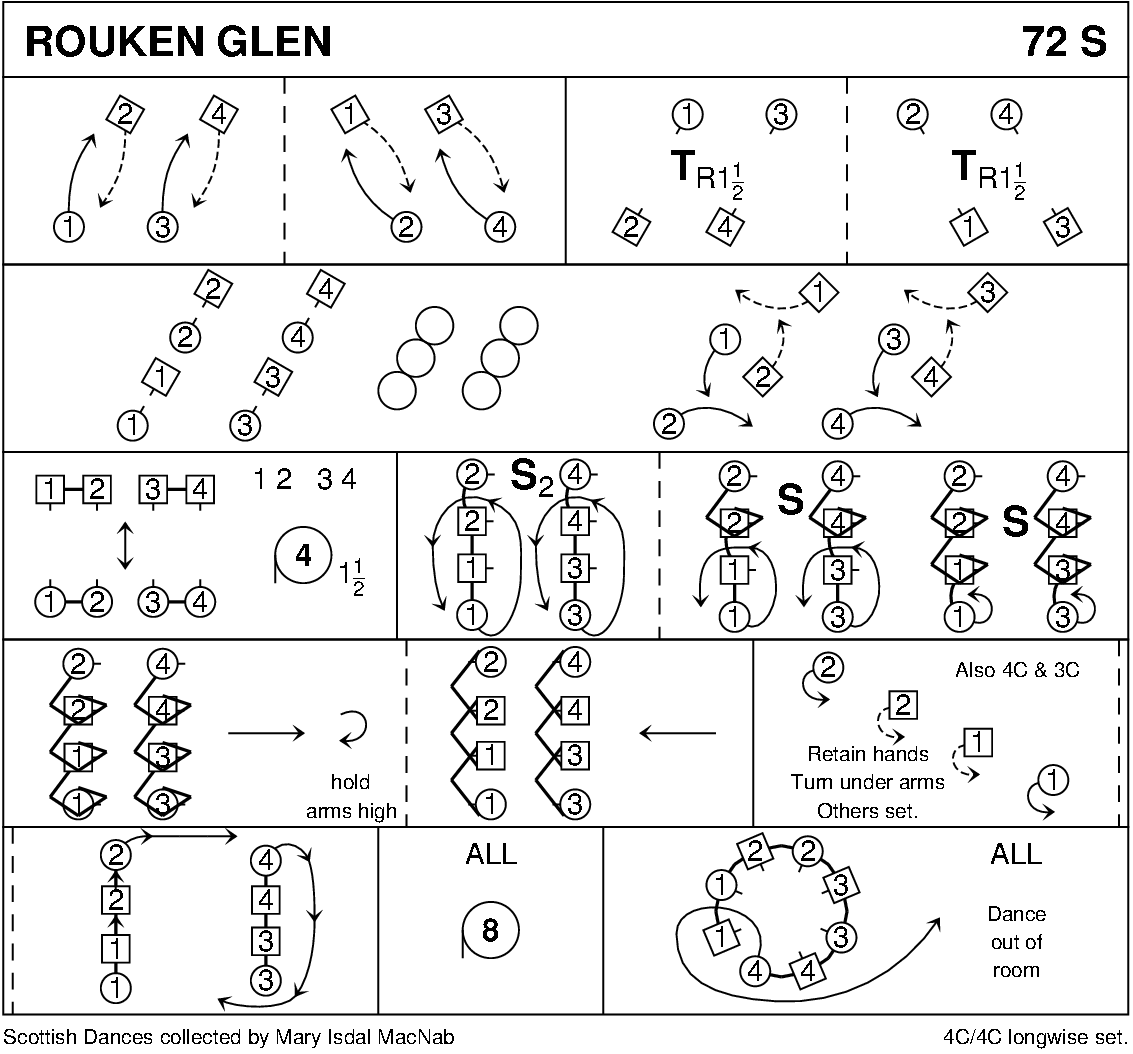 Rouken Glen Keith Rose's Diagram