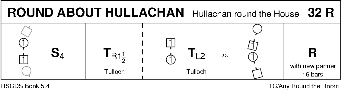 Round About Hullachan Keith Rose's Diagram