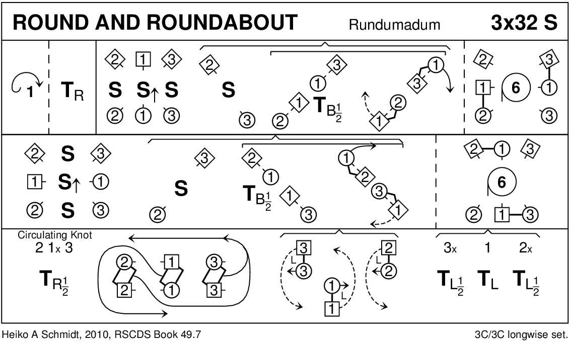 Round And Roundabout Keith Rose's Diagram