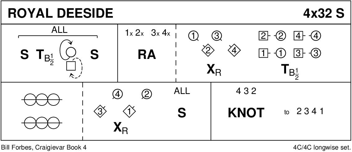 Royal Deeside Keith Rose's Diagram