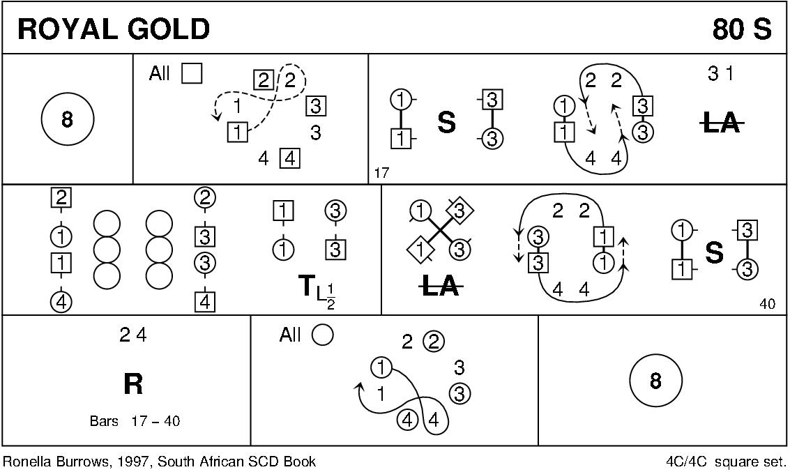 Royal Gold Keith Rose's Diagram