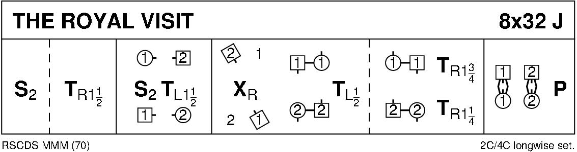 The Royal Visit Keith Rose's Diagram