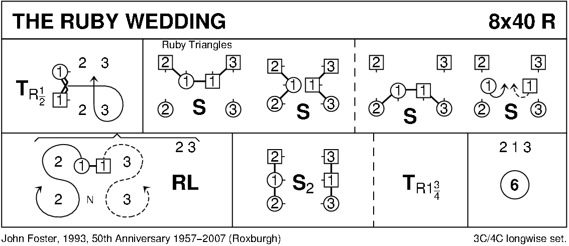 The Ruby Wedding Keith Rose's Diagram