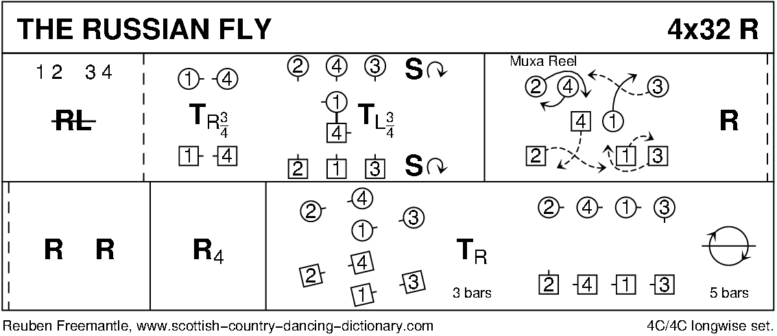 The Russian Fly Keith Rose's Diagram