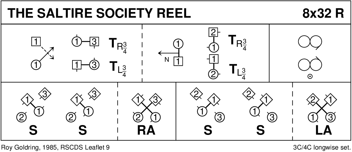 The Saltire Society Reel Keith Rose's Diagram