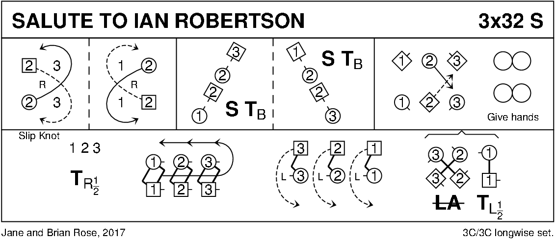 Salute To Ian Robertson Keith Rose's Diagram