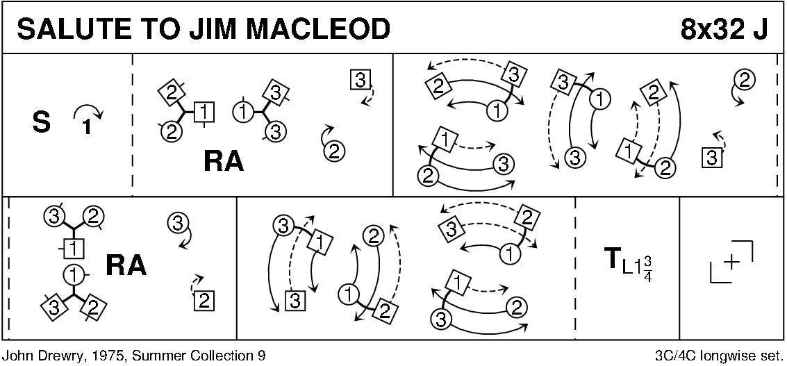 Salute To Jim Macleod Keith Rose's Diagram