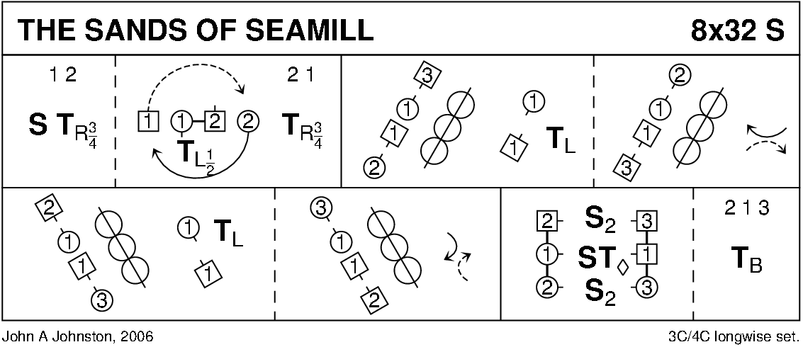The Sands Of Seamill Keith Rose's Diagram
