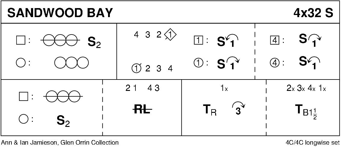 Sandwood Bay Keith Rose's Diagram