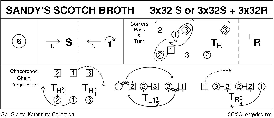 Sandy's Scotch Broth Keith Rose's Diagram