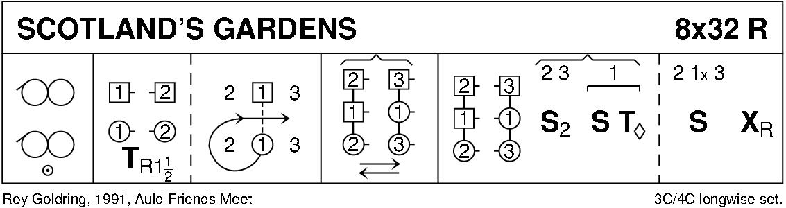 Scotland's Gardens Keith Rose's Diagram