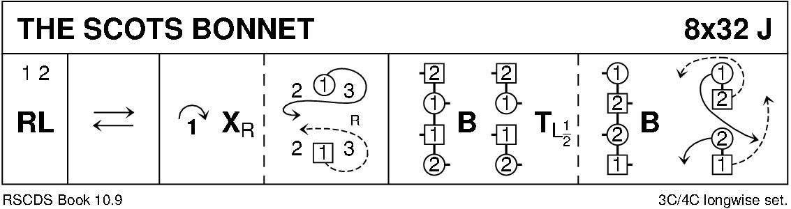 The Scots Bonnet Keith Rose's Diagram