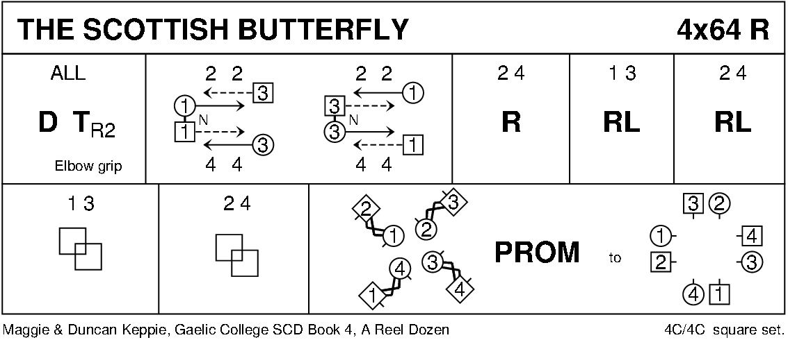 The Scottish Butterfly Keith Rose's Diagram