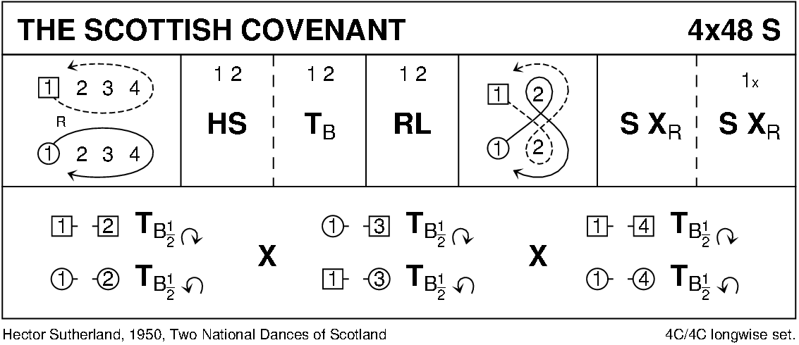 The Scottish Covenant Keith Rose's Diagram