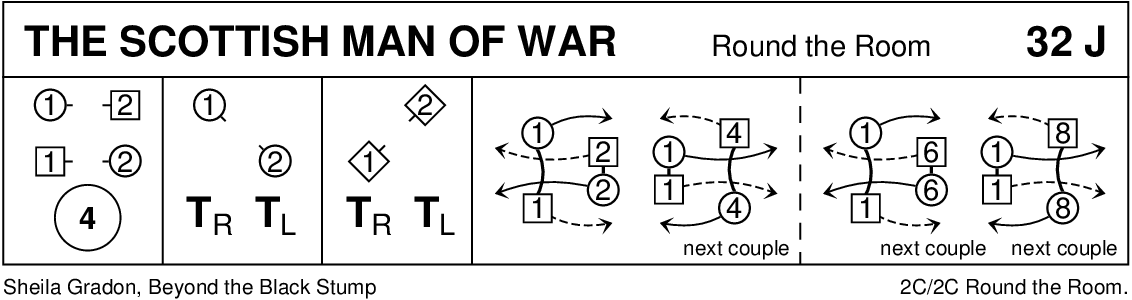 The Scottish Man Of War Keith Rose's Diagram