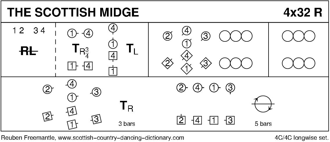 The Scottish Midge Keith Rose's Diagram