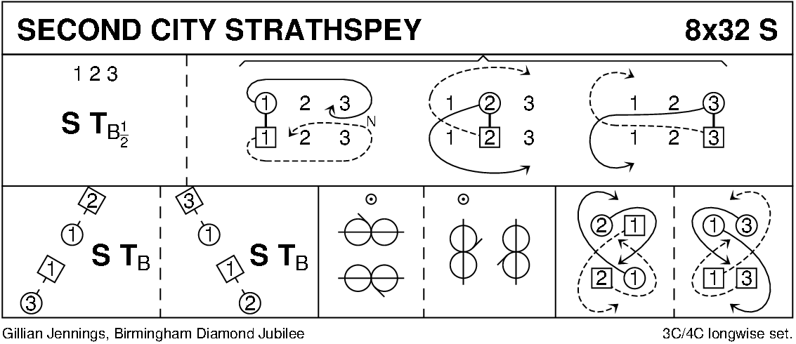 Second City Strathspey Keith Rose's Diagram