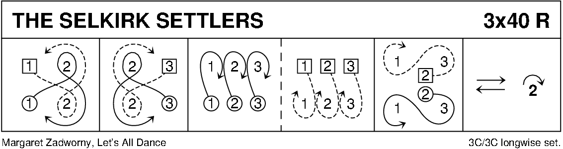 The Selkirk Settlers Keith Rose's Diagram