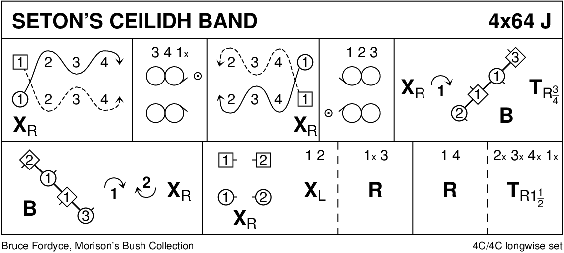 Seton's Ceilidh Band Keith Rose's Diagram