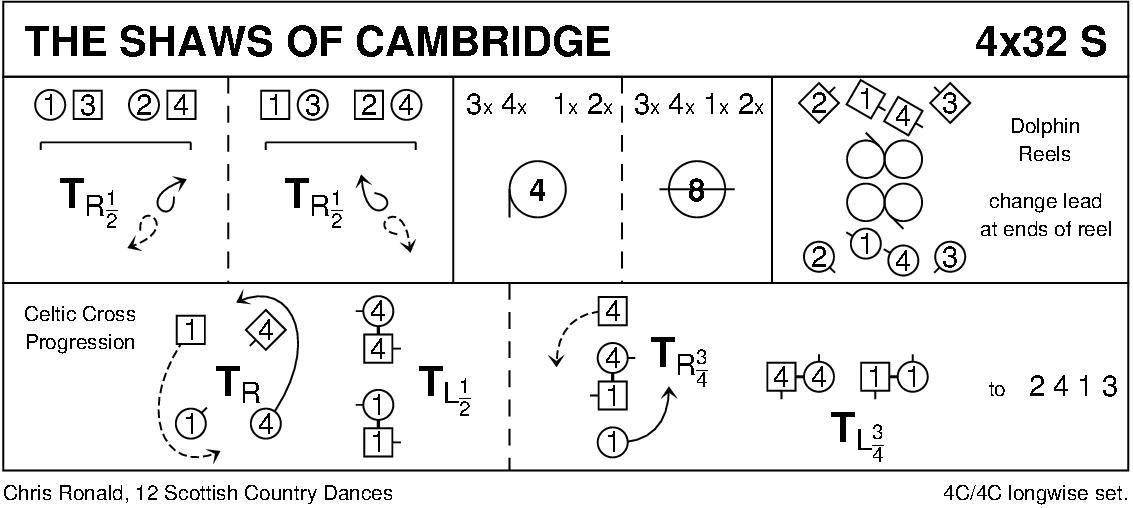 The Shaws Of Cambridge Keith Rose's Diagram